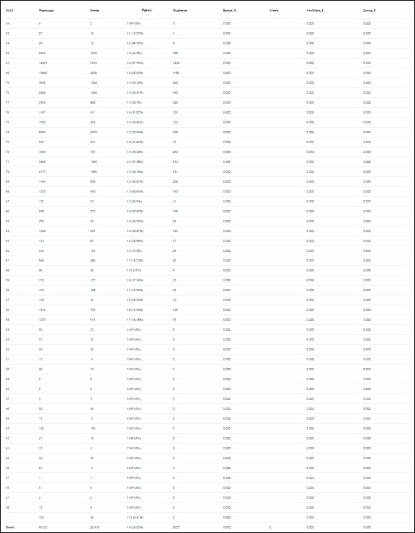 Статистика подписок по версиям хрома.